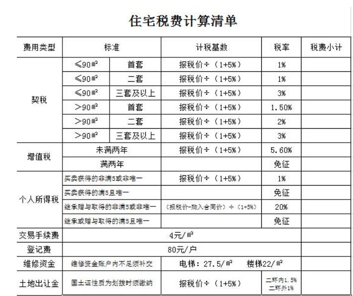 二手房税费明细表