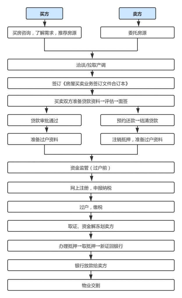 重庆二手房交易流程图