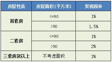 重庆契税征收标准