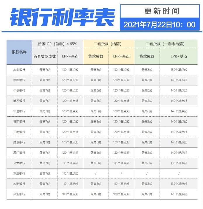 2021年7月重庆房贷利率