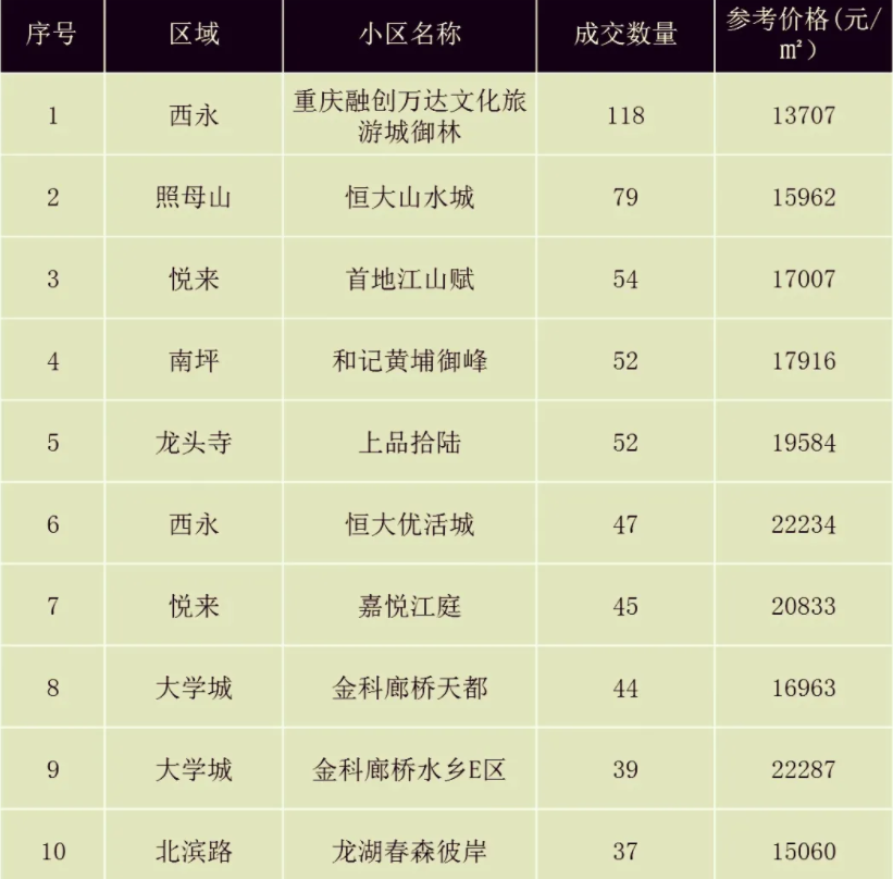重庆二手房小区成交排名(第1-10)