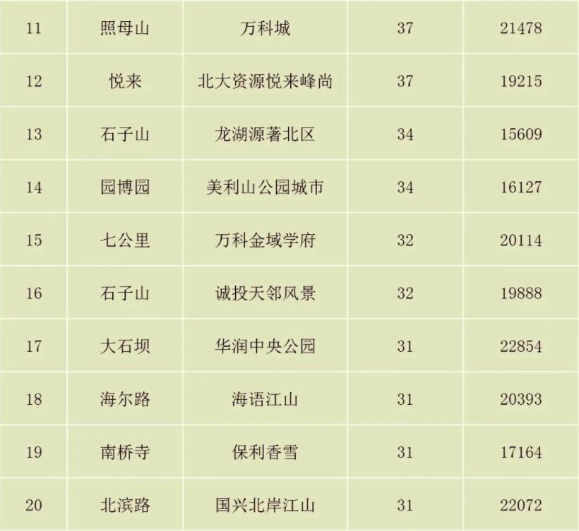 重庆二手房小区成交排名(第11-20)