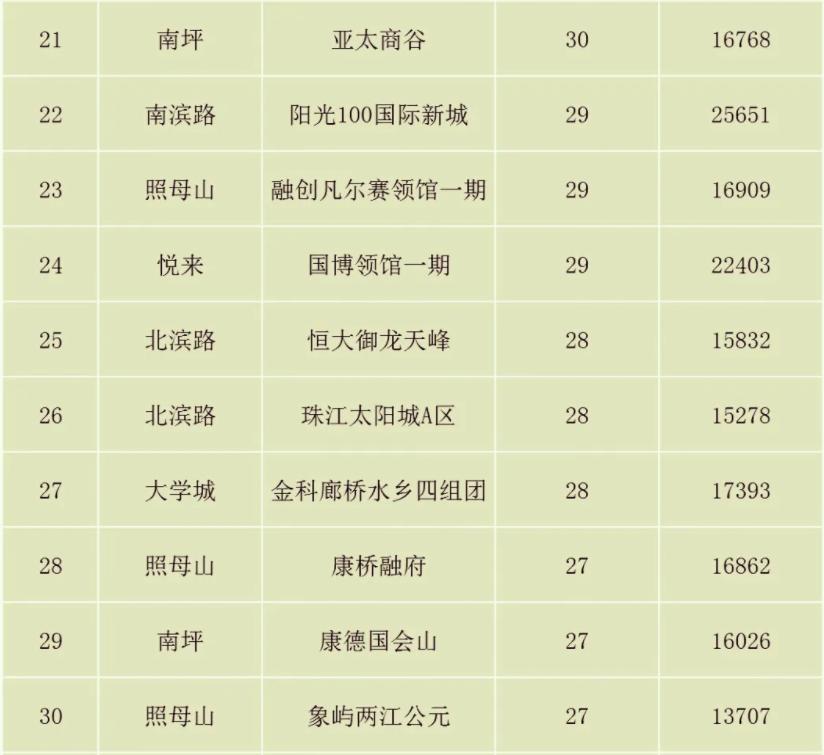 重庆二手房小区成交排名(第21-30)