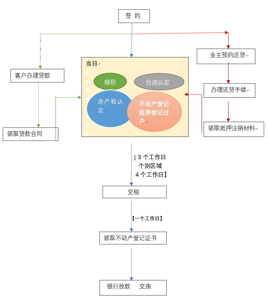 重庆有贷款的房子交易流程